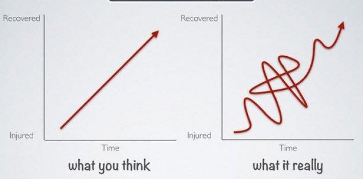 Rehab - er det så lett?